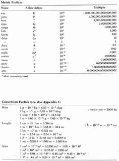 Metric Conversion Worksheet Chemistry Awesome Mon Conversion Factors for Chemistry