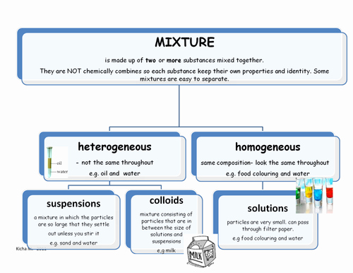 Mixtures and solutions Worksheet Answers Luxury Poster Showing Classification Of Mixtures by Kicha