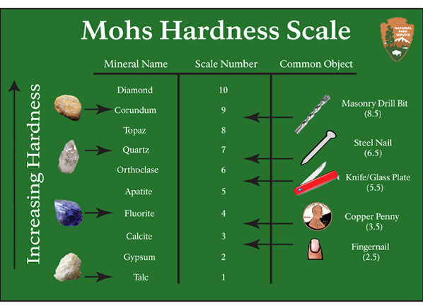 Mohs Hardness Scale Worksheet Awesome Apple Watch Scratch Resistance Consumer Reports