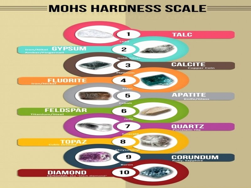 Mohs Hardness Scale Worksheet Lovely Mohs Hardness Scale Worksheet Free Printable Worksheets