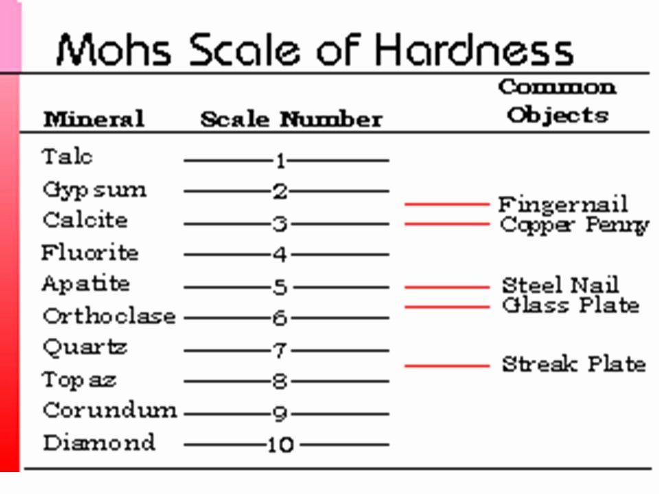 Mohs Hardness Scale Worksheet Luxury Mohs Scale Hardness Worksheet the Best Worksheets Image