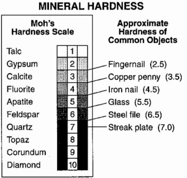 Mohs Hardness Scale Worksheet Luxury Mr Gantt S Earth Science Lab Blog 4th Grade Week 2 Moh S
