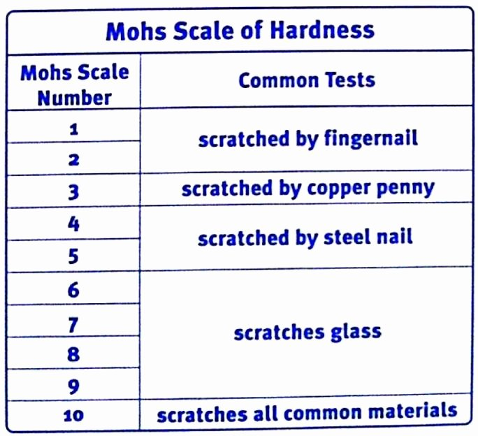 Mohs Hardness Scale Worksheet New Rocks & Minerals 6 the Front Seat