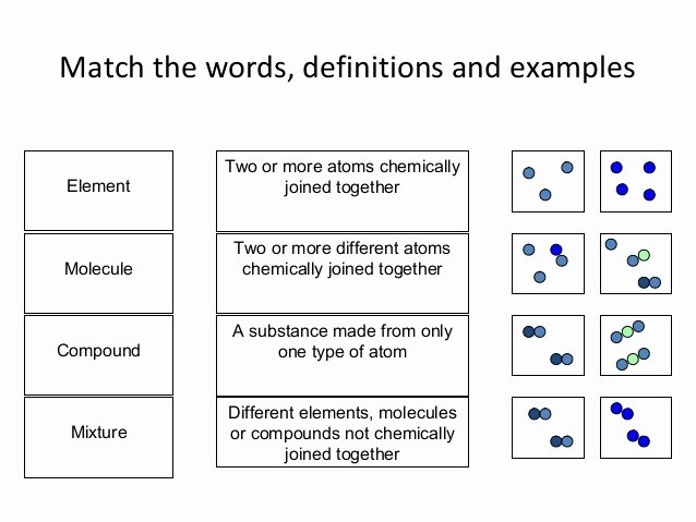 Molecules and Compounds Worksheet Inspirational Elements Molecules Pounds and Mixtures