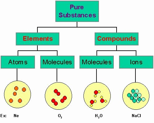Molecules and Compounds Worksheet Luxury Week 2 Chapter 4 atoms Molecules and Ions