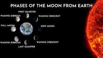 Moon Phases Worksheet Answers Lovely Phases Of the Moon Powerpoint and Worksheet by the Stem