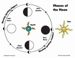 Moon Phases Worksheet Pdf Inspirational Cookie Moon Phases Activity Wikiversity