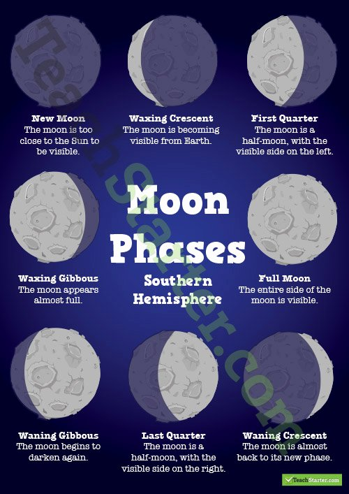Moon Phases Worksheet Pdf Luxury Annotated Earth Sun and Moon Diagram