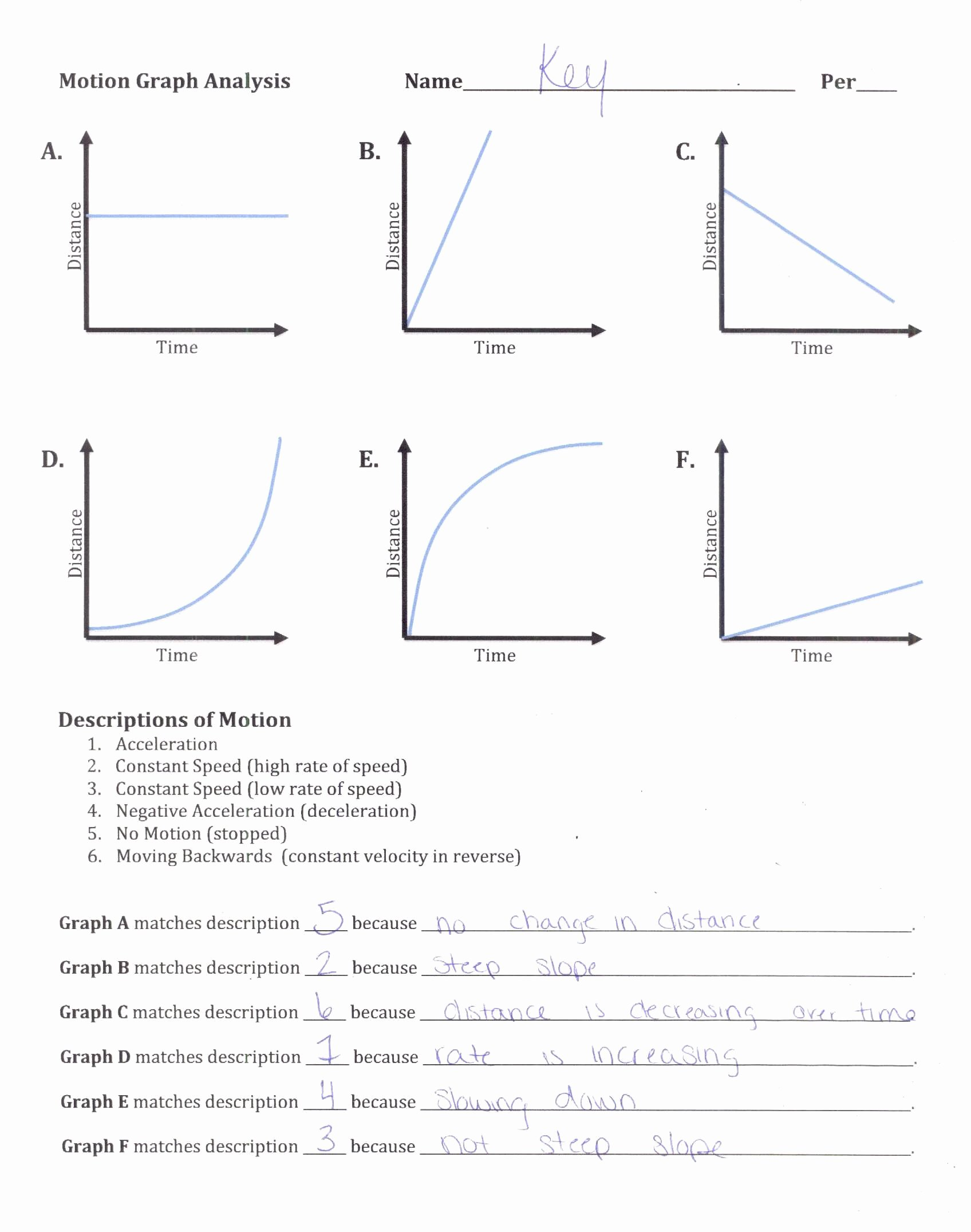 Motion Graph Analysis Worksheet Beautiful Motion Graphs Review Worksheet