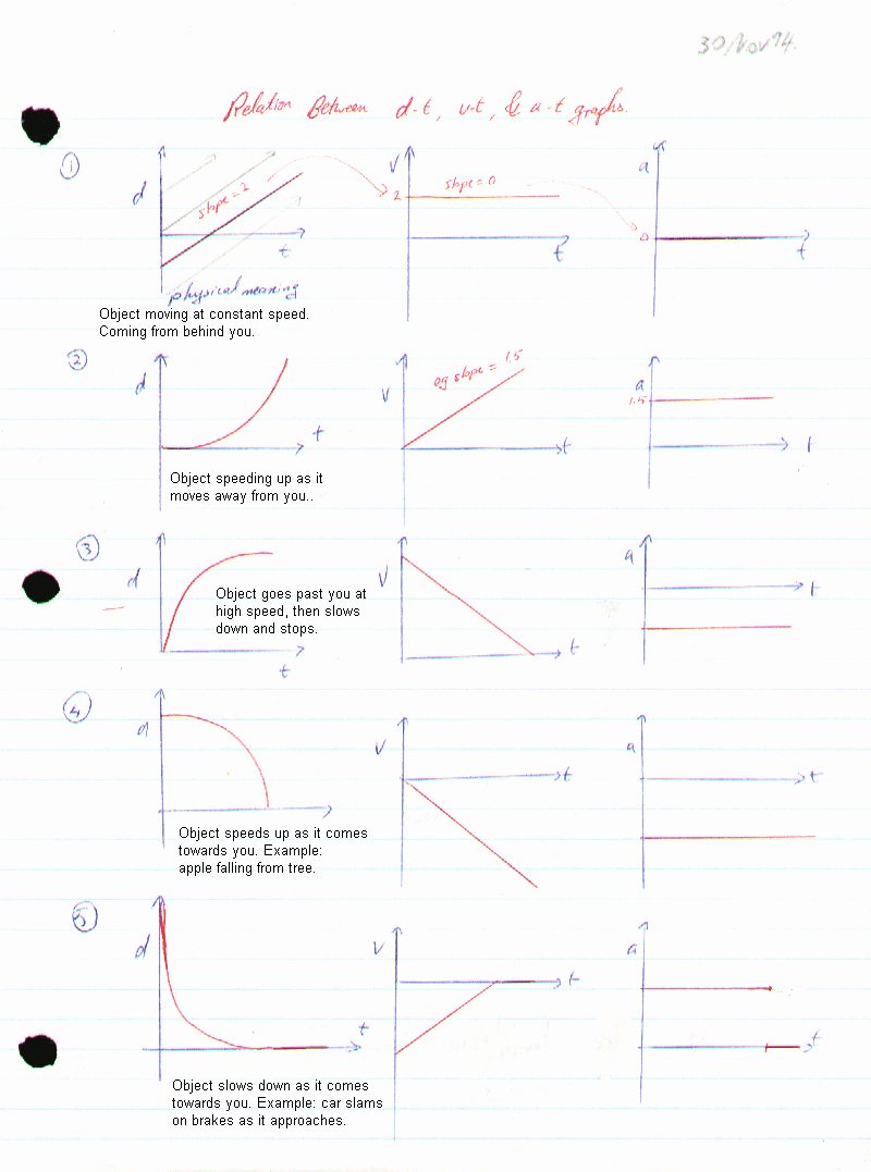 Motion Graph Analysis Worksheet Best Of Worksheet Motion Graphs Physics Fundamentals