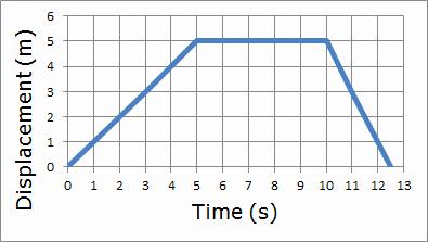 Motion Graphs Physics Worksheet Elegant Regents Physics Motion Graphs