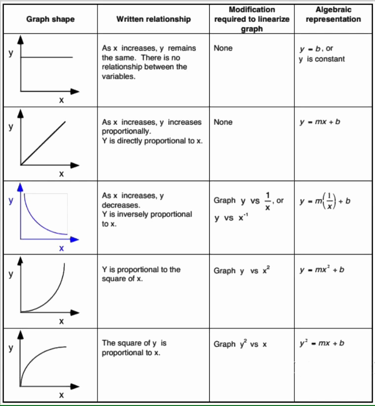 Motion Graphs Physics Worksheet Fresh Graphing Linearization Ap Physics 1 Line
