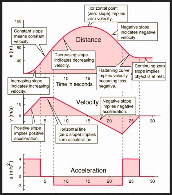 Motion Graphs Physics Worksheet Inspirational Kinematics Graphs Brix S Physics
