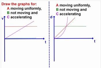 Motion Graphs Physics Worksheet New Physics Accelerated Motion Acceleration Graphs Problems