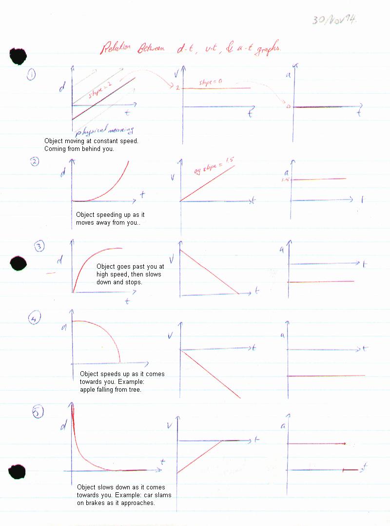 Motion Graphs Physics Worksheet Unique Worksheet Motion Graphs Physics Fundamentals