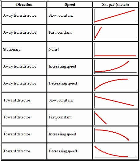 Motion Graphs Worksheet Answer Key Lovely Velocity and Acceleration Worksheet