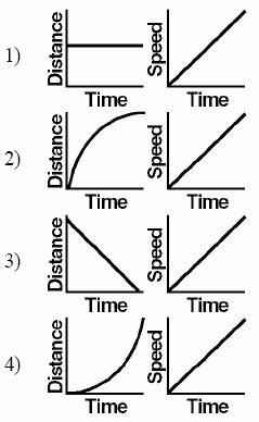 Motion Graphs Worksheet Answer Key Unique Motion Graphs Worksheet the Best Worksheets Image