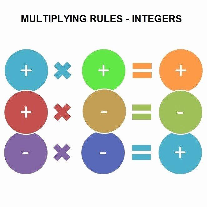 Multiplication Of Integers Worksheet Fresh Multiplying and Dividing Integers