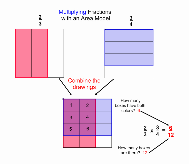 Multiplying Fractions area Model Worksheet Awesome Mathinthemedian Frontpage