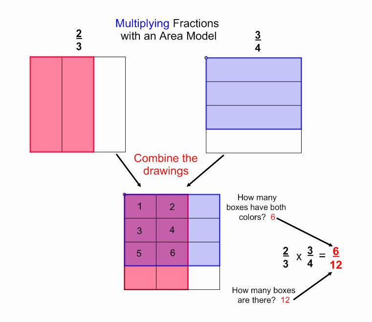 Multiplying Fractions area Model Worksheet Awesome Mathinthemedian Frontpage
