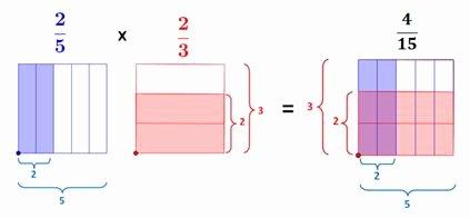 Multiplying Fractions area Model Worksheet Inspirational Multiplying Fractions Using Models Worksheet