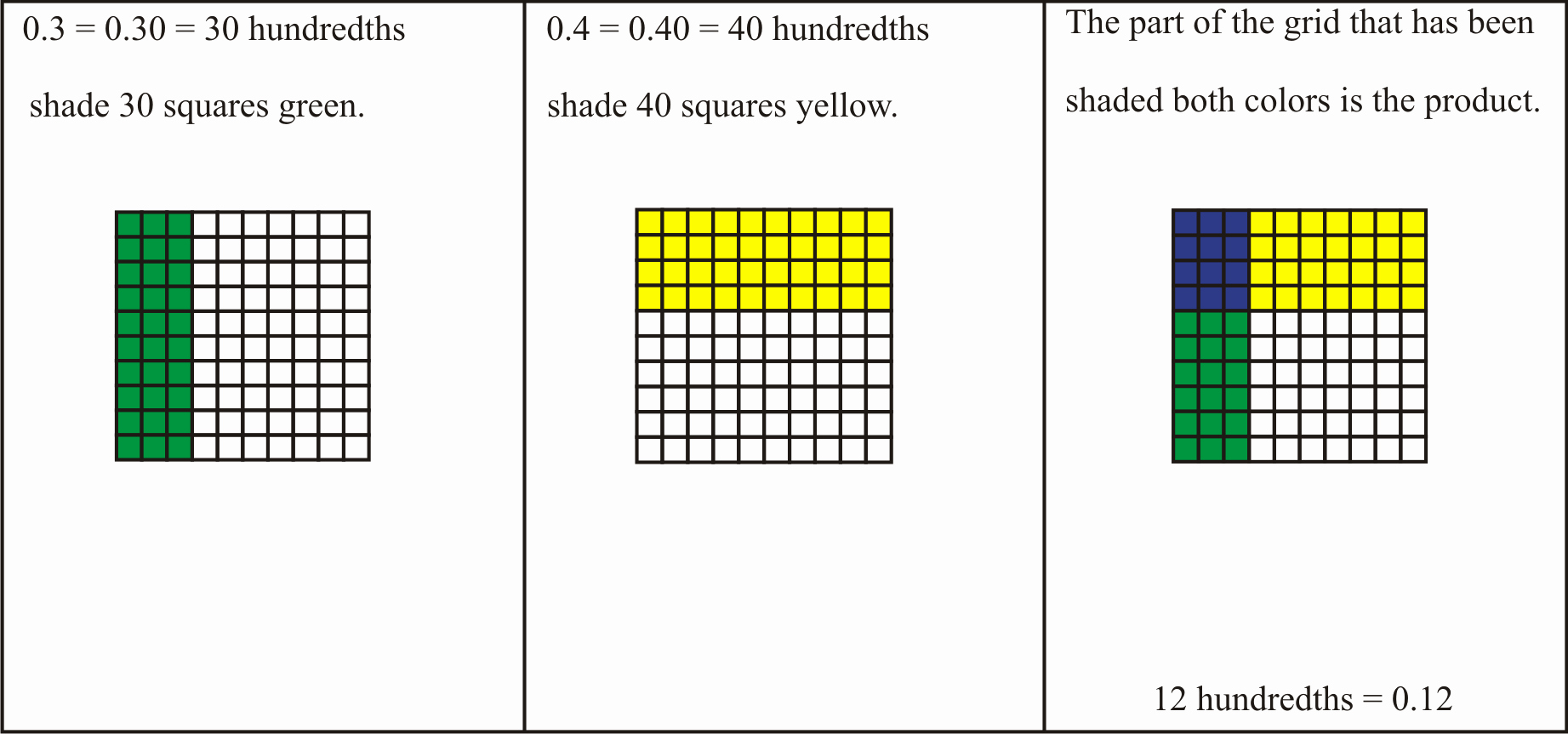 Multiplying Fractions area Model Worksheet Luxury Lesson Multiplying Decimals Read Multiplying Decimals
