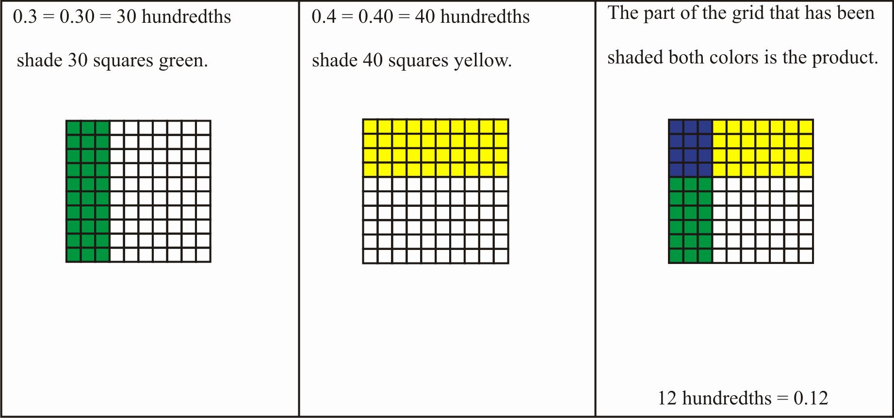 Multiplying Fractions area Model Worksheet Luxury Lesson Multiplying Decimals Read Multiplying Decimals