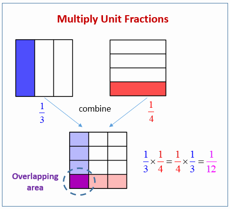 Multiplying Fractions area Model Worksheet Unique Multiply Unit Fractions solutions Examples Videos