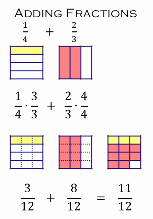 Multiplying Fractions Using Models Worksheet Unique area Model for Adding Fractions Math Journal