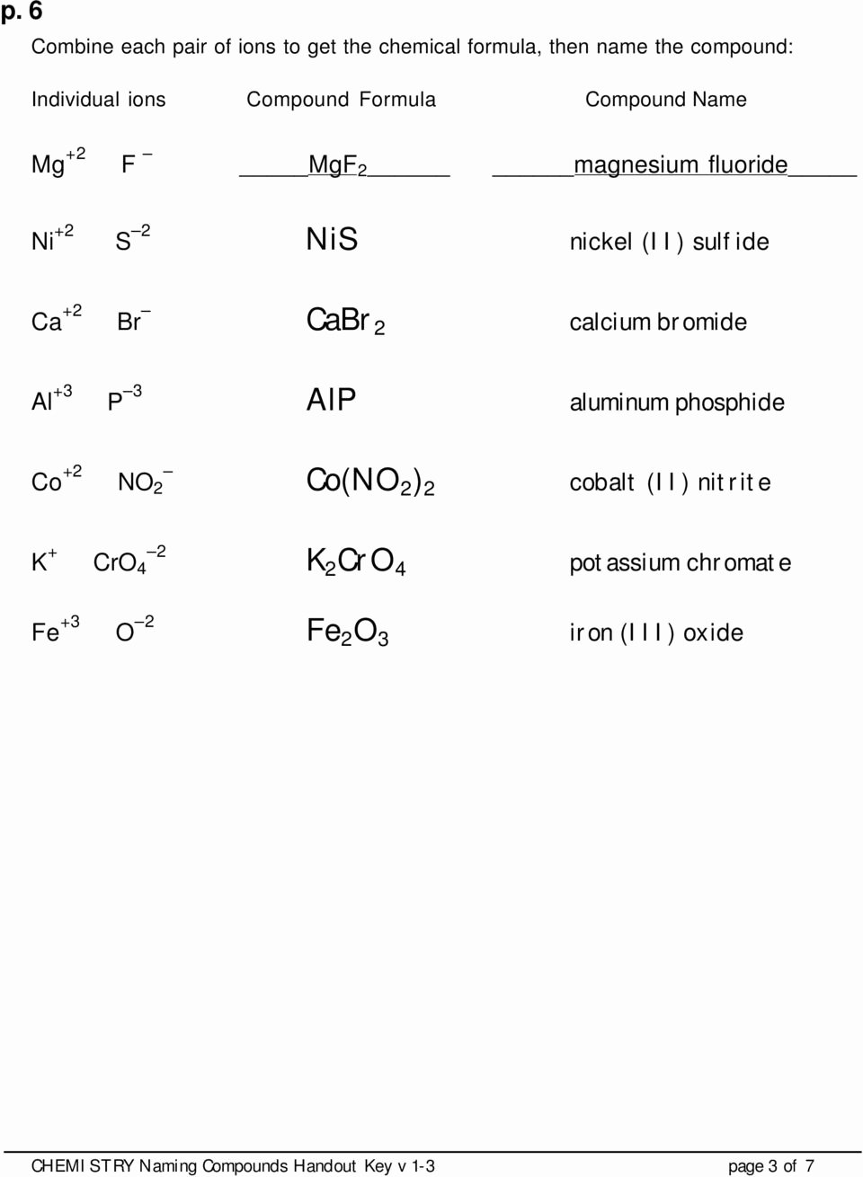 Naming Molecular Compounds Worksheet Fresh Worksheet Naming Molecular Pounds Worksheet Grass