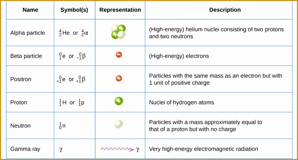 Nuclear Chemistry Worksheet K Lovely 7 Writing Nuclear Equations Chem Worksheet 4 4 Answers