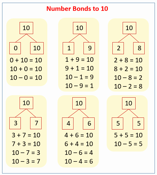 Number Bonds to 10 Worksheet New Number Bonds to 10 solutions Examples songs Videos