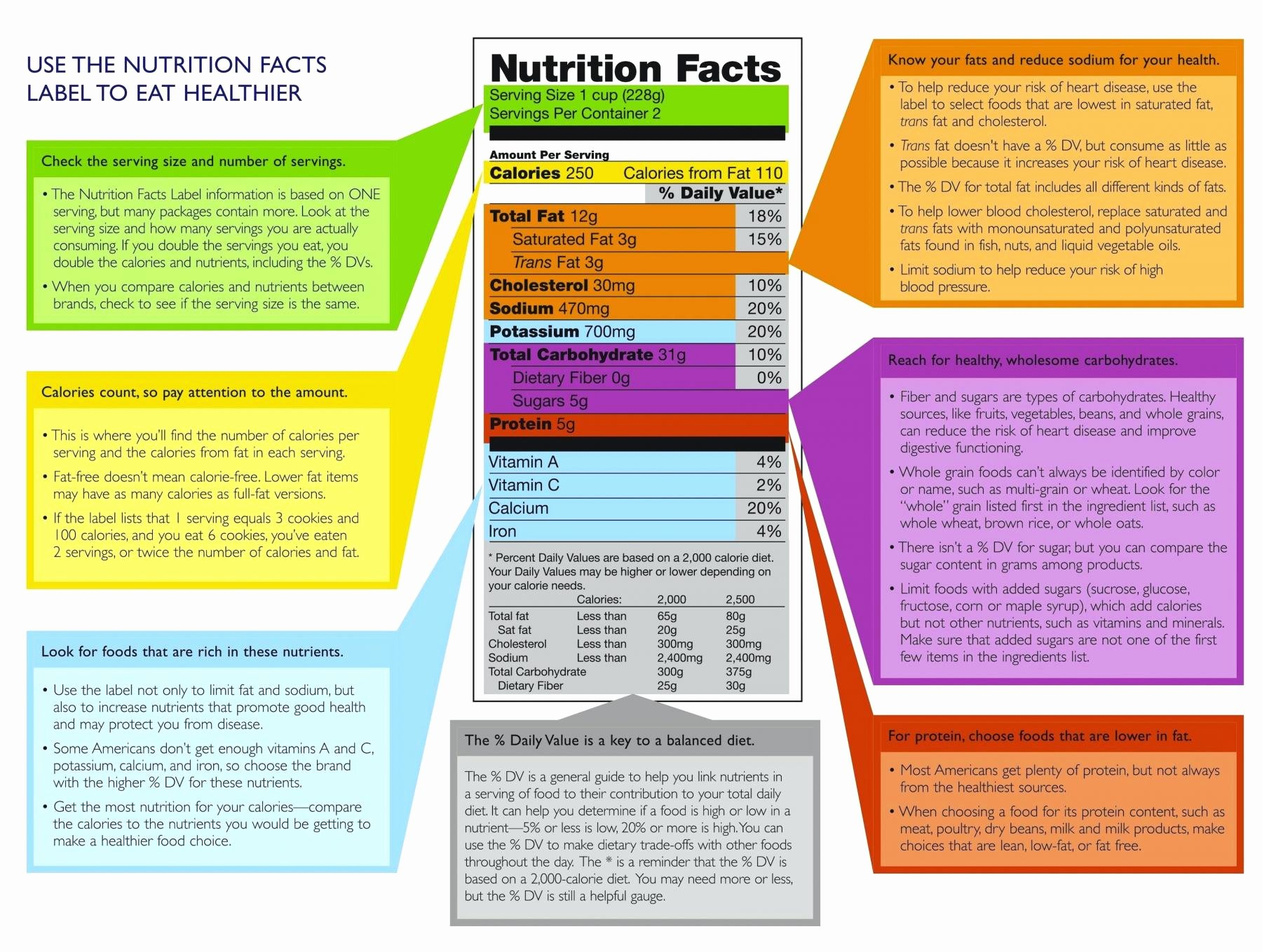 Nutrition Label Worksheet Answers Lovely the 8 Big Things You Should Read On Every Food Label