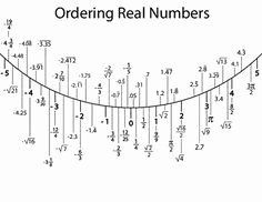 Ordering Real Numbers Worksheet Unique Classifying Rational & Irrational Numbers