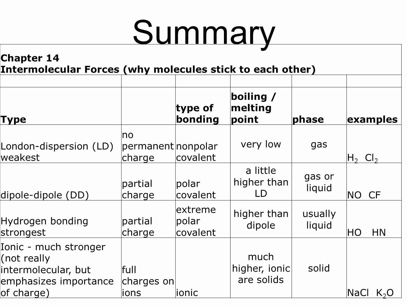 Overview Chemical Bonds Worksheet Answers Elegant Chemical Bonds Overview Worksheet