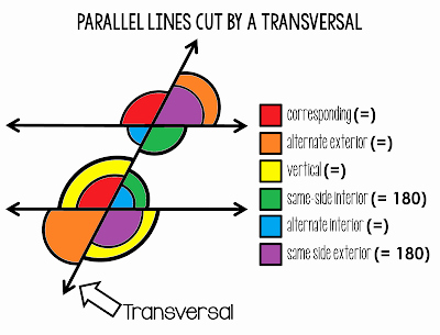 Parallel Lines Transversal Worksheet Elegant Scaffolded Math and Science Parallel Lines Cut by A