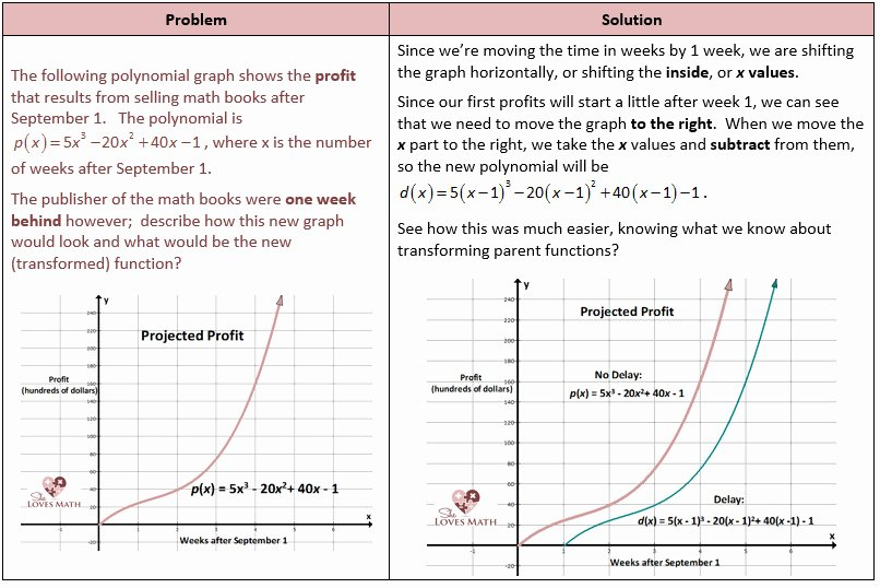 Parent Function Worksheet Answers Beautiful Worksheet Piecewise Functions Answers