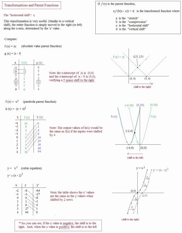 Parent Function Worksheet Answers Fresh Parent Functions Worksheet