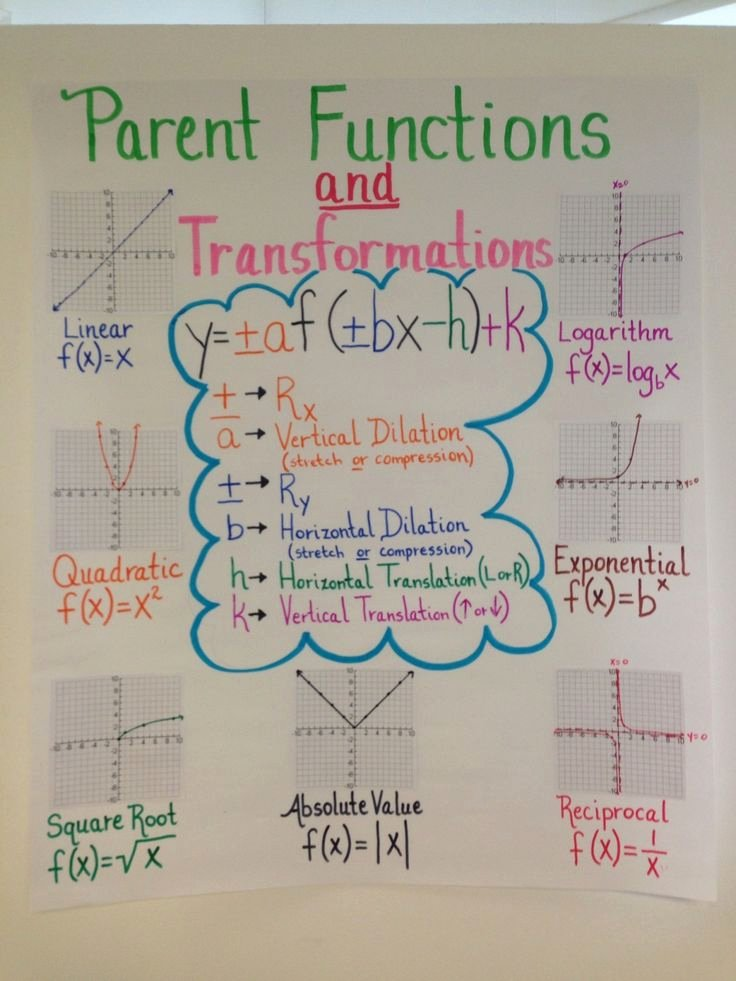 Parent Functions and Transformations Worksheet Beautiful 19 Best Ideas About Parent Functions Domain and Range On