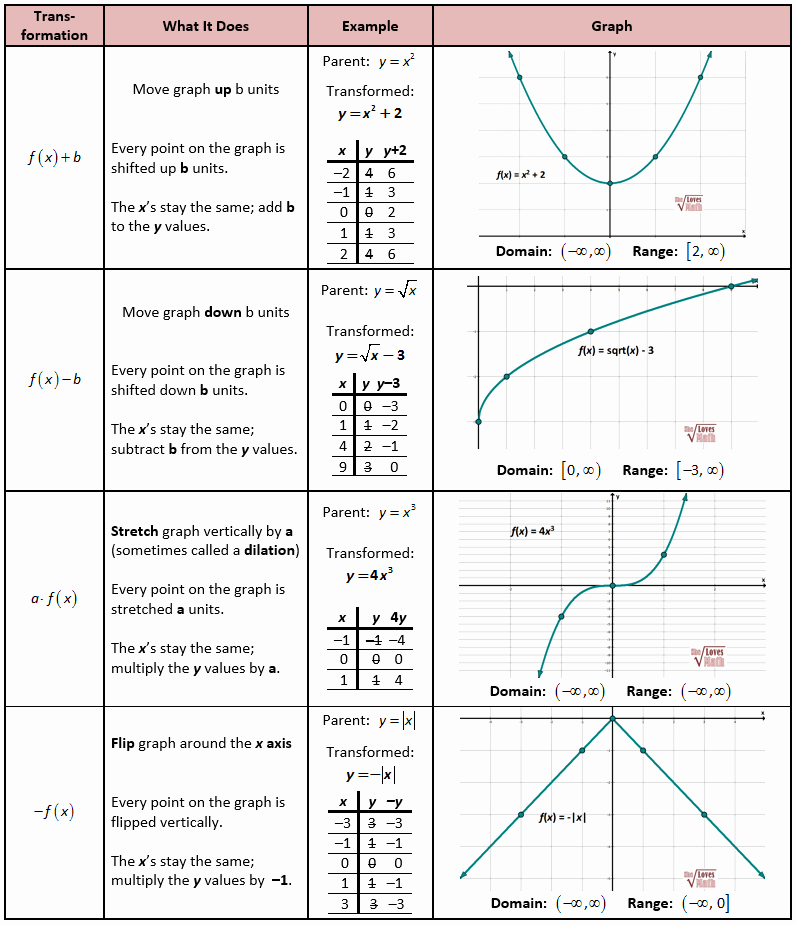 Parent Functions and Transformations Worksheet Beautiful Math Tip Of the Week Parent Functions and Transformations