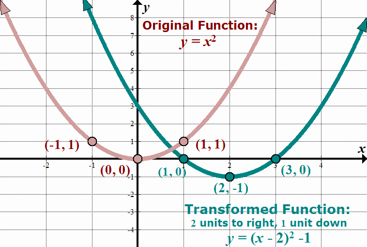 Parent Functions and Transformations Worksheet Best Of Parent Functions and Transformations – She Loves Math