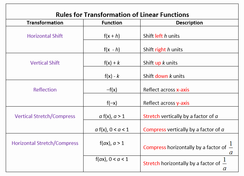 Parent Functions and Transformations Worksheet Best Of Transformations Of Linear Functions Videos Worksheets