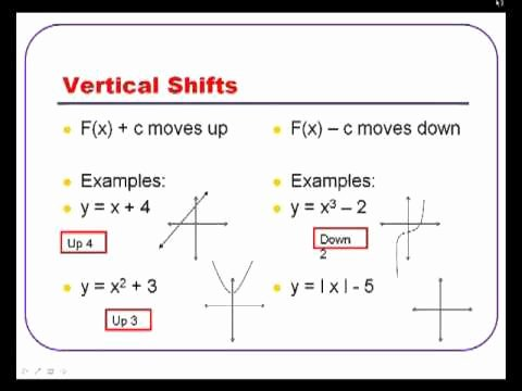 Parent Functions and Transformations Worksheet Elegant Algebra 2 Transformations Of Parent Functions