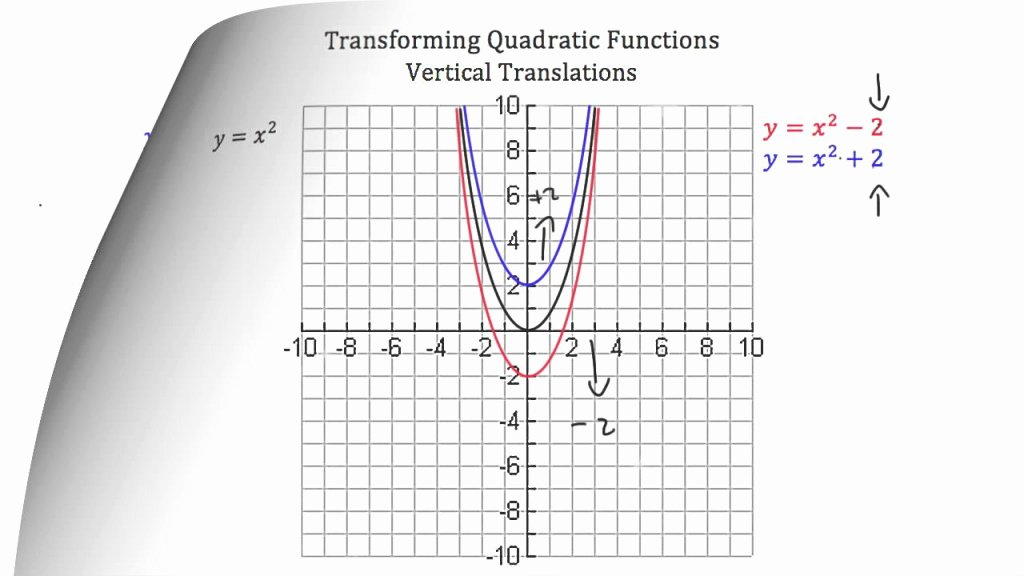 Parent Functions and Transformations Worksheet Fresh Awesome Transforming Quadratic Functions Youtube Part Of