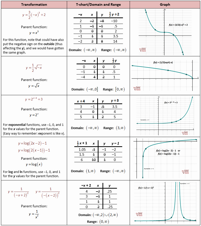 Parent Functions and Transformations Worksheet Fresh Parent Functions and Transformations – She Loves Math