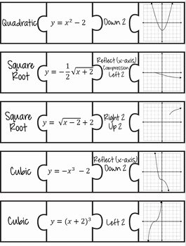 Parent Functions and Transformations Worksheet Inspirational Transformations Of Parent Functions Puzzle by Math is