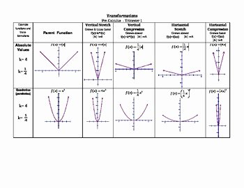 Parent Functions and Transformations Worksheet Lovely Transformations Of Parent Functions Guide by David Johns