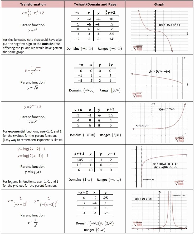 Parent Functions and Transformations Worksheet Luxury 25 Worksheet Piecewise Functions Algebra 2 Answers