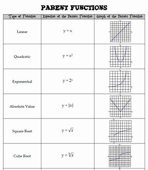 Parent Functions and Transformations Worksheet Luxury Parent Functions Chart by Jennifer Hayward