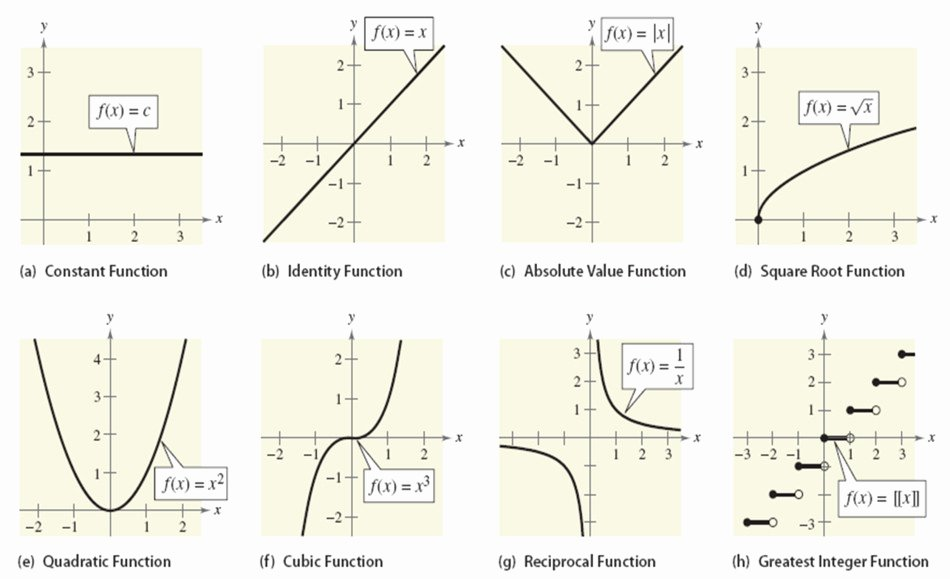 Parent Functions and Transformations Worksheet Unique Function Transformations Worksheet